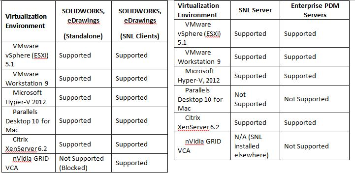 SolidWorks Virtualization
