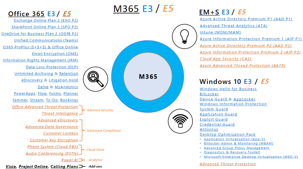 "Office 365, Microsoft ""Business"", & Enterprise Licensing"